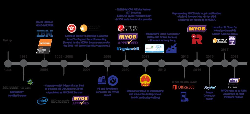 United Technologies Timeline